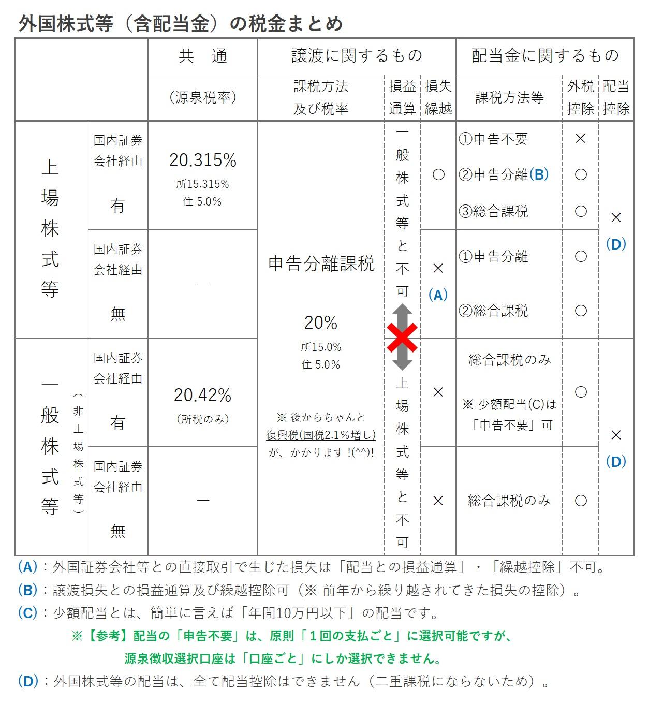 外国株式等に関する税金まとめ