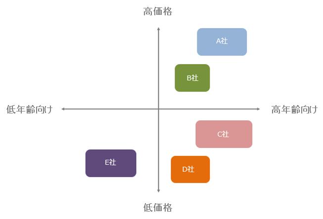 戦略グループマップ例