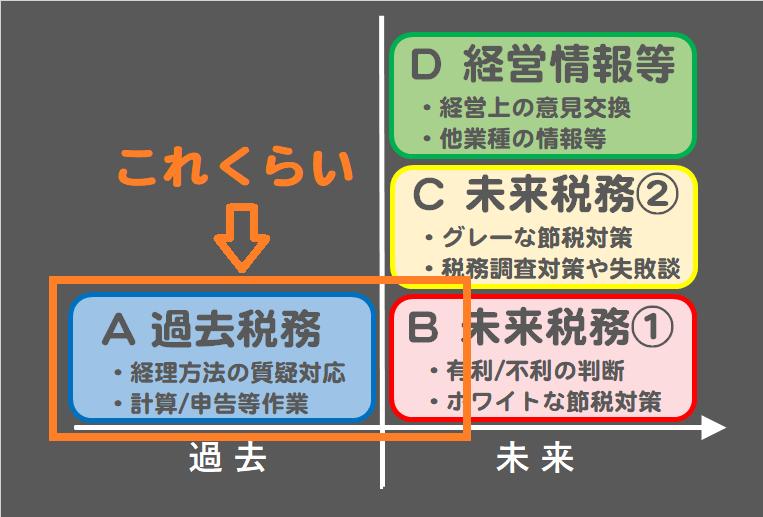 格安税理士の利用法02