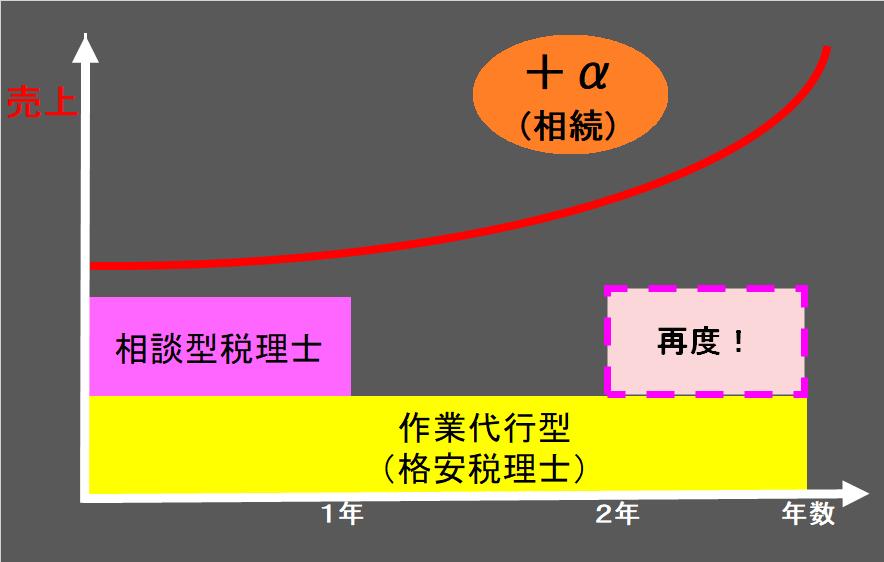 格安税理士の利用法03